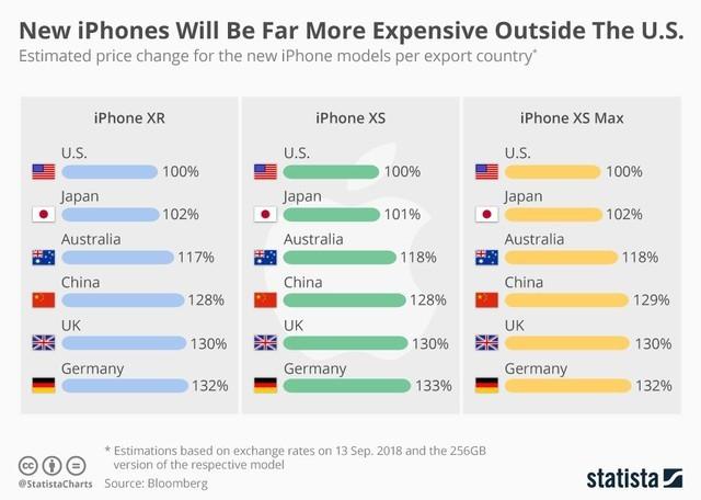 揭秘iPhone越来越贵真相 罪魁祸首竟是它的照片 - 3