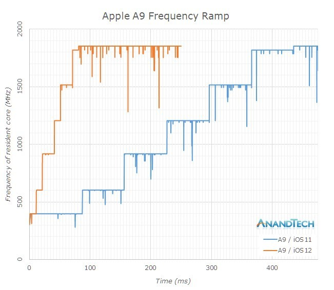 AnandTech:A12芯片被低估 性能可超A11四成的照片 - 3