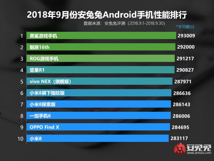 安兔兔发布9月国内Android手机性能排行榜的照片 - 2