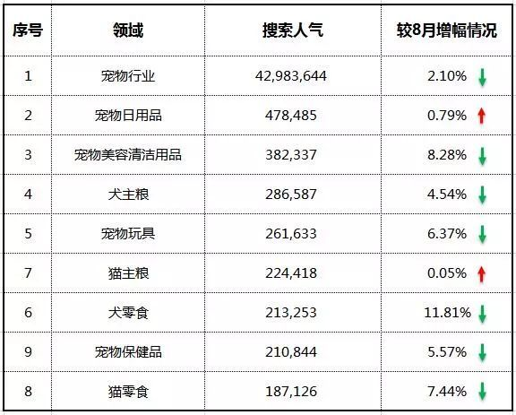 宠物日用品交易增长达10.62% 成增幅最高细分领域