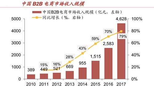 腾讯云与找钢网合作,B2B领域要掀起互联网新浪潮?