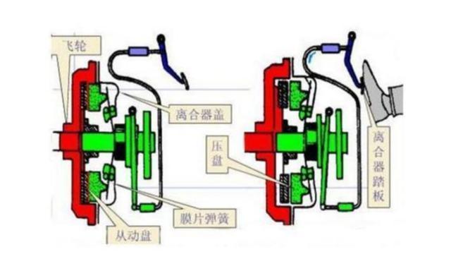 离合器的工作原理相关推荐_离合器工作原理