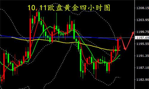 轶心:10.12昨日全球股市遭遇滑铁卢,黄金避险情绪再次点燃_图1-1