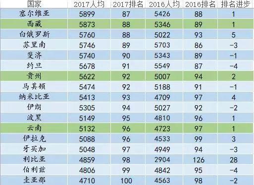 西藏省人均gdp美元_9省份人均GDP超1万美元 你家乡排第几 经济 首府资讯 内蒙古呼和浩特新闻网 正北方网