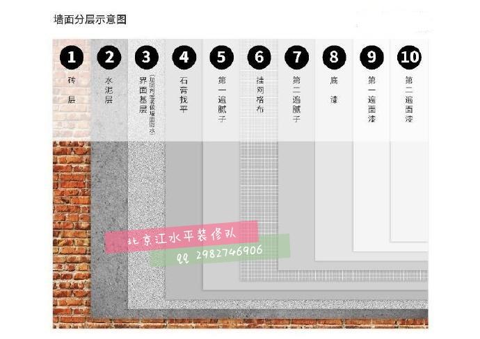 北京多年老房旧房二手房装修翻新改造经验北京装修队给你分享墙面刷漆事情