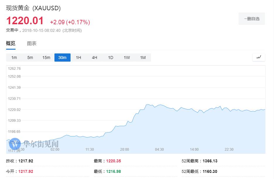 【黄金晨报】市场人气回暖 黄金连涨两周跨过1220关口