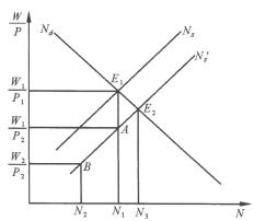 劳动经济学博士就业_宏观经济学模型:不同类型的总供给曲线(下)_劳动