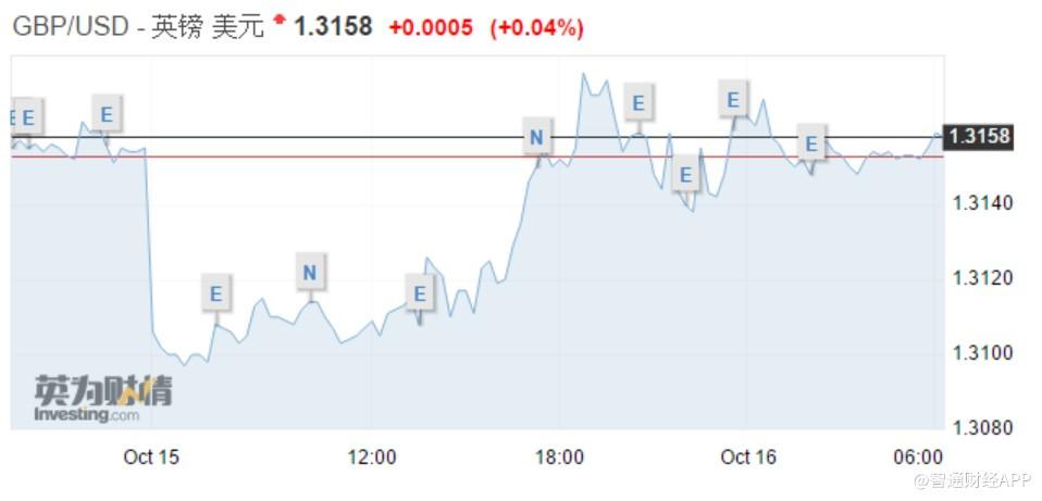 英國首相安撫市場:與歐盟分歧不大,英鎊一度跳漲40基點