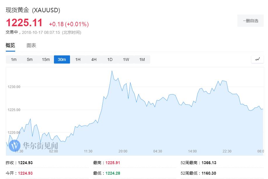 【黄金晨报】市场风险偏好复苏 黄金冲高回落后市仍看涨