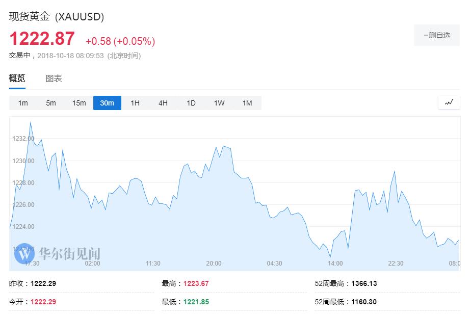 【黃金晨報】美聯儲紀要釋放鷹派信號 美元創一周新高黃金兩連跌