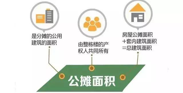 全世界只有中国房子有公摊!买100平房子只得70平,谁管?