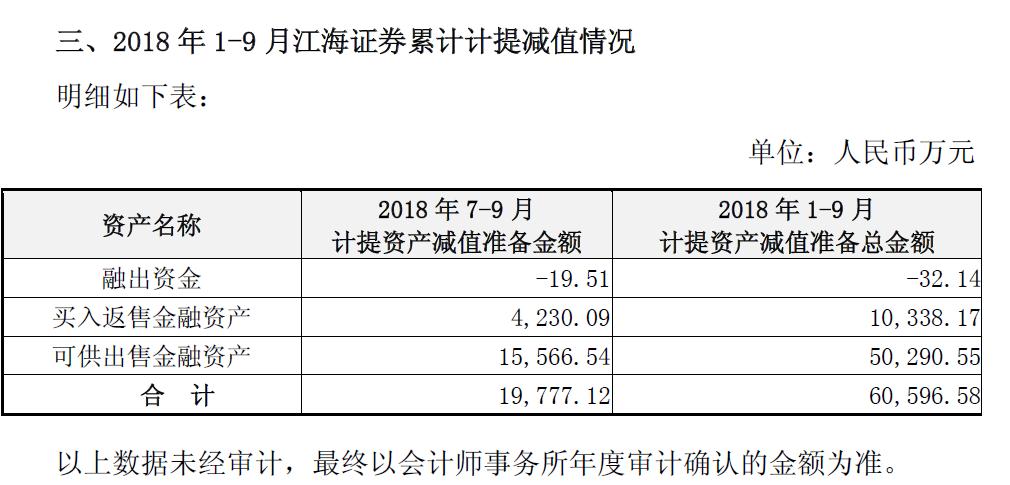 哈投股份近16年最差三季报:江海证券踩雷股权质押,资产减值6亿