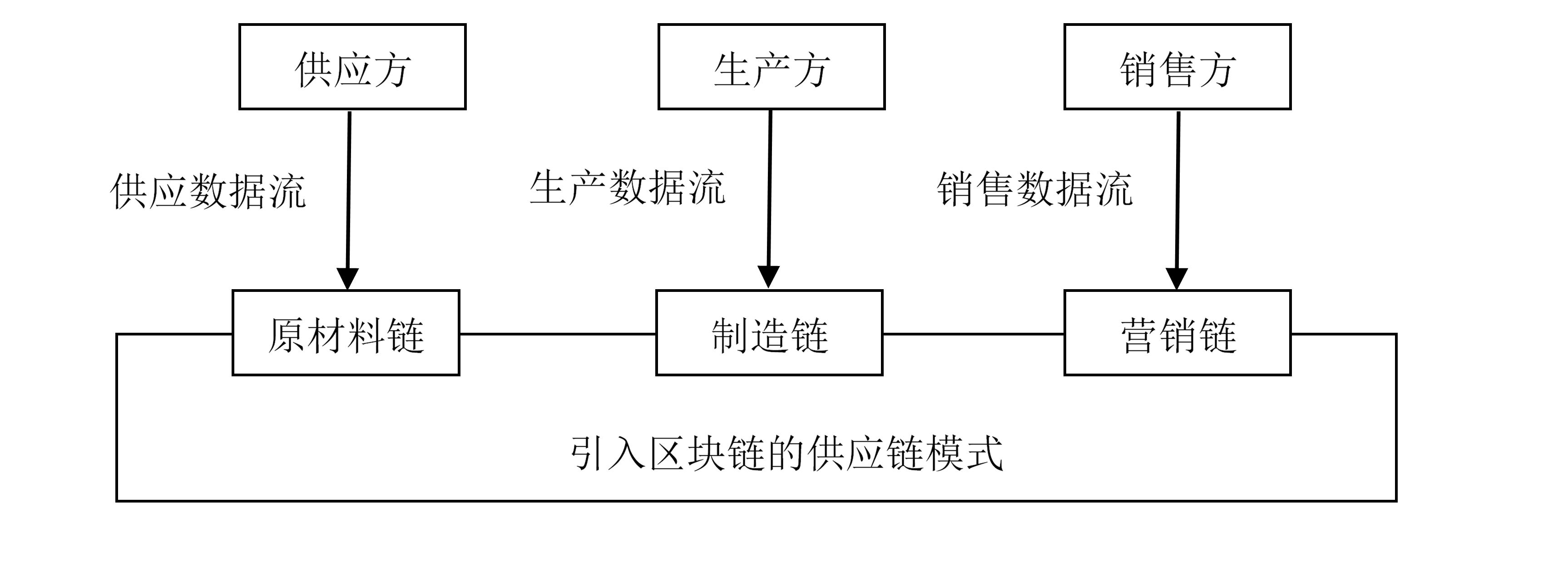 杨望:区块链技术与供应链金融生态重塑