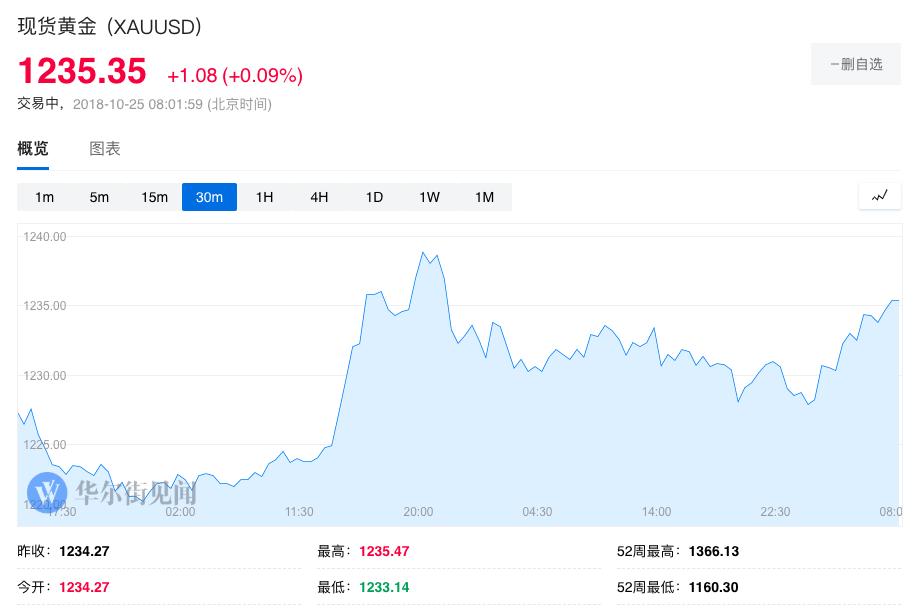 """【黄金晨报】避险情绪""""高烧不退"""" !黄金再度逼近1240创逾三个月新高"""