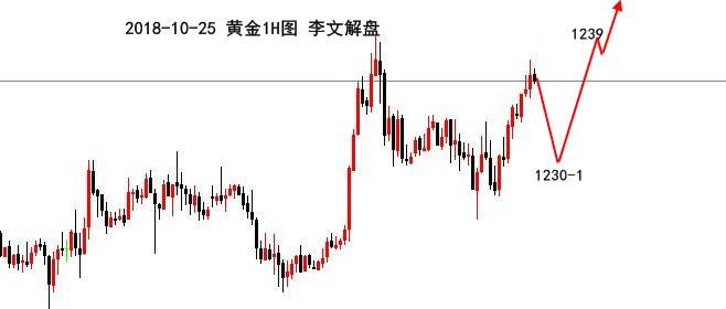 李文解盘:全球股市重回跌势,黄金日内低多为主,原油高空! ..._图1-2