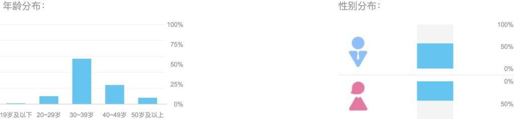 AARRR流量漏斗模型|喜马拉雅FM分析报告!
