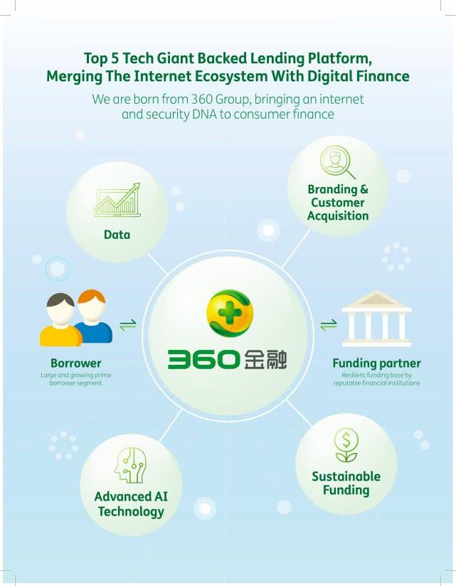 360金融递交招股书,拟募资2亿美元-新经济