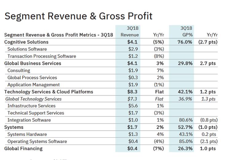 豪掷340亿美元,IBM鲸吞红帽-新经济