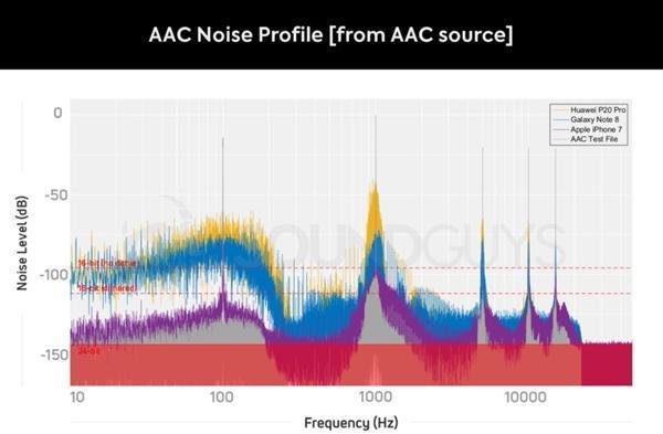蓝牙耳机各编码音质测试:LDAC在有线面前也枉然的照片 - 2
