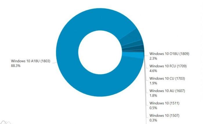 Win10十月更新占比仅为2.3% 最大OEM厂商依然是惠普的照片 - 2