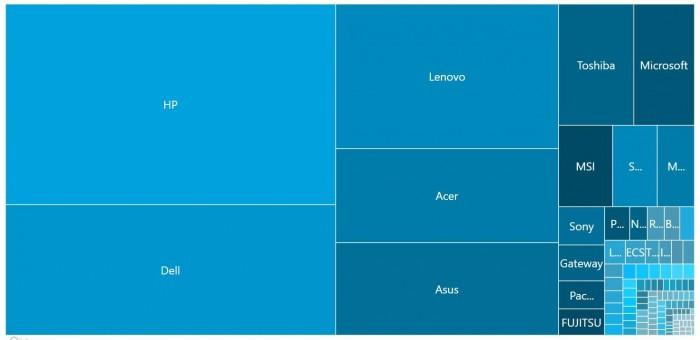 Win10十月更新占比仅为2.3% 最大OEM厂商依然是惠普的照片 - 1