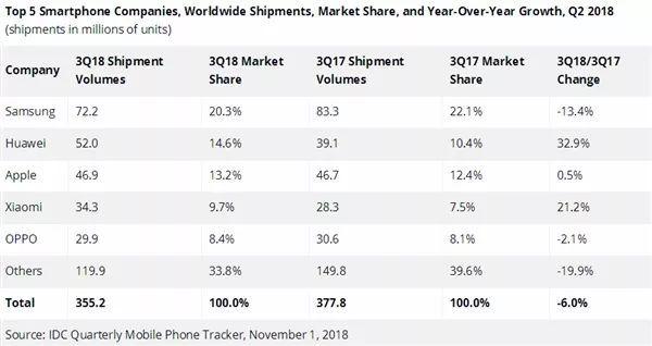 全球手机出货量下降:华为逆袭增长 超越苹果成全球第二的照片 - 2