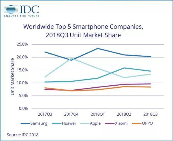 全球手机出货量下降:华为逆袭增长 超越苹果成全球第二的照片 - 3