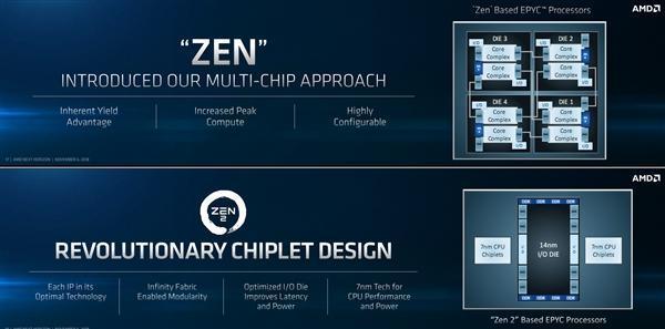 AMD Zen 2架构解析:7nm加持 吞吐翻番的照片 - 6