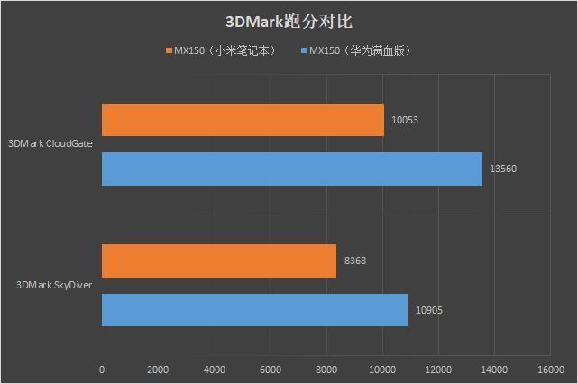 华为 MateBook 13首发评测:13寸最强性能轻薄本!的照片 - 29