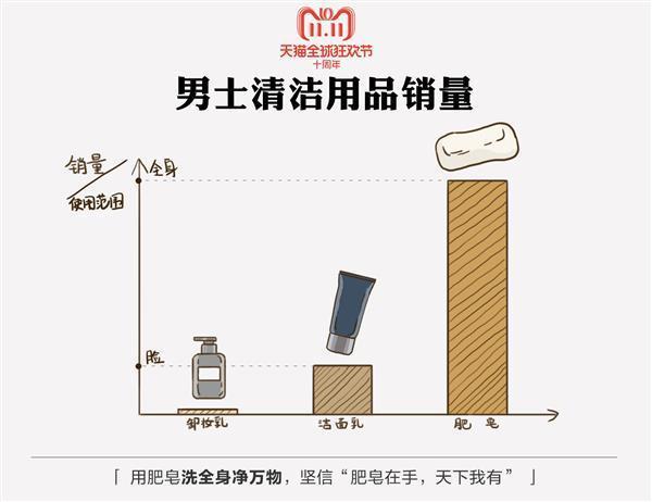 天猫双11发布《中国男性好色报告》:95后买彩妆 80后在养发的照片 - 3