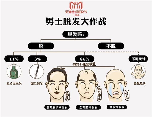 天猫双11发布《中国男性好色报告》:95后买彩妆 80后在养发的照片 - 5