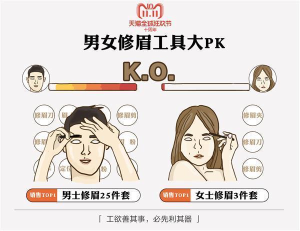 天猫双11发布《中国男性好色报告》:95后买彩妆 80后在养发的照片 - 4