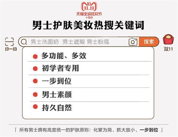 天猫双11发布《中国男性好色报告》:95后买彩妆 80后在养发的照片 - 2