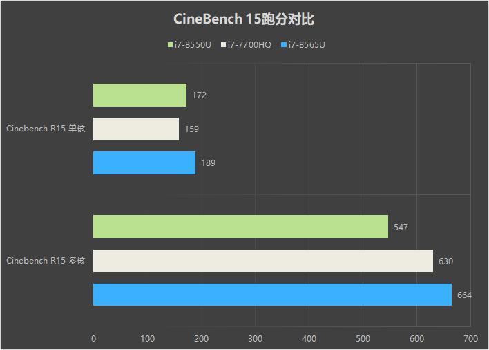 华为 MateBook 13首发评测:13寸最强性能轻薄本!的照片 - 23