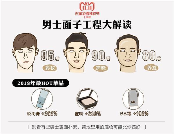 天猫双11发布《中国男性好色报告》:95后买彩妆 80后在养发的照片 - 1