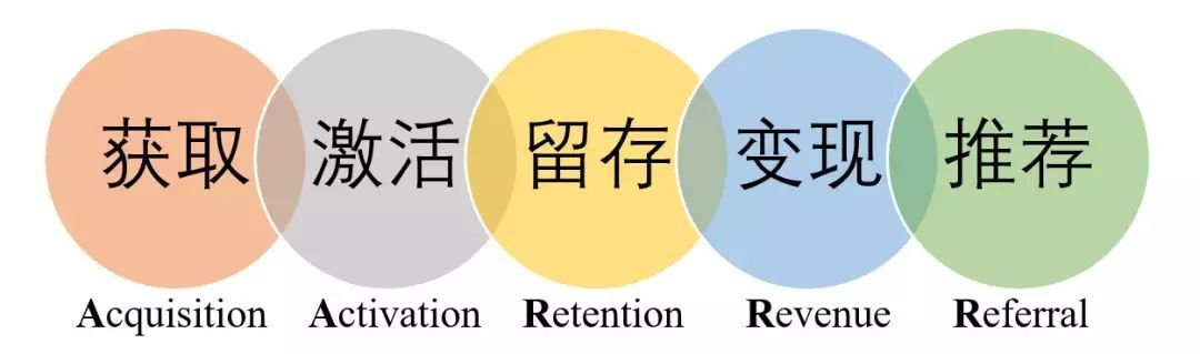 """如何用""""用戶增長模型""""的思維,拆解新媒體運營框架!"""