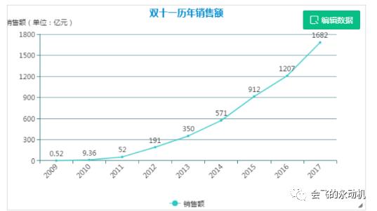十年双十一 :暴增3364倍的商业神话(2009-2017)