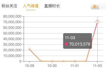 苹果商店下载榜第一名,虎牙直播观赛数据七千万证明平台实力