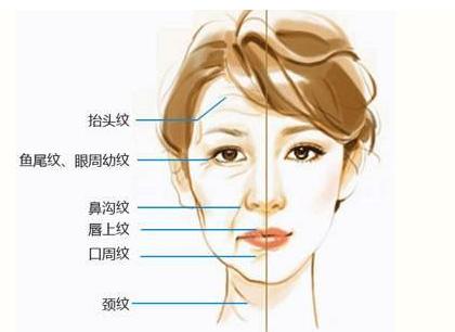 抗衰老密速提脸部提升独家解析