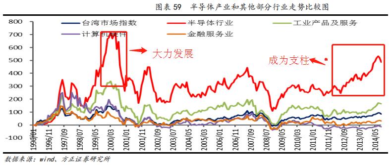 台北和新北gdp总量_台湾经济 历史与现状