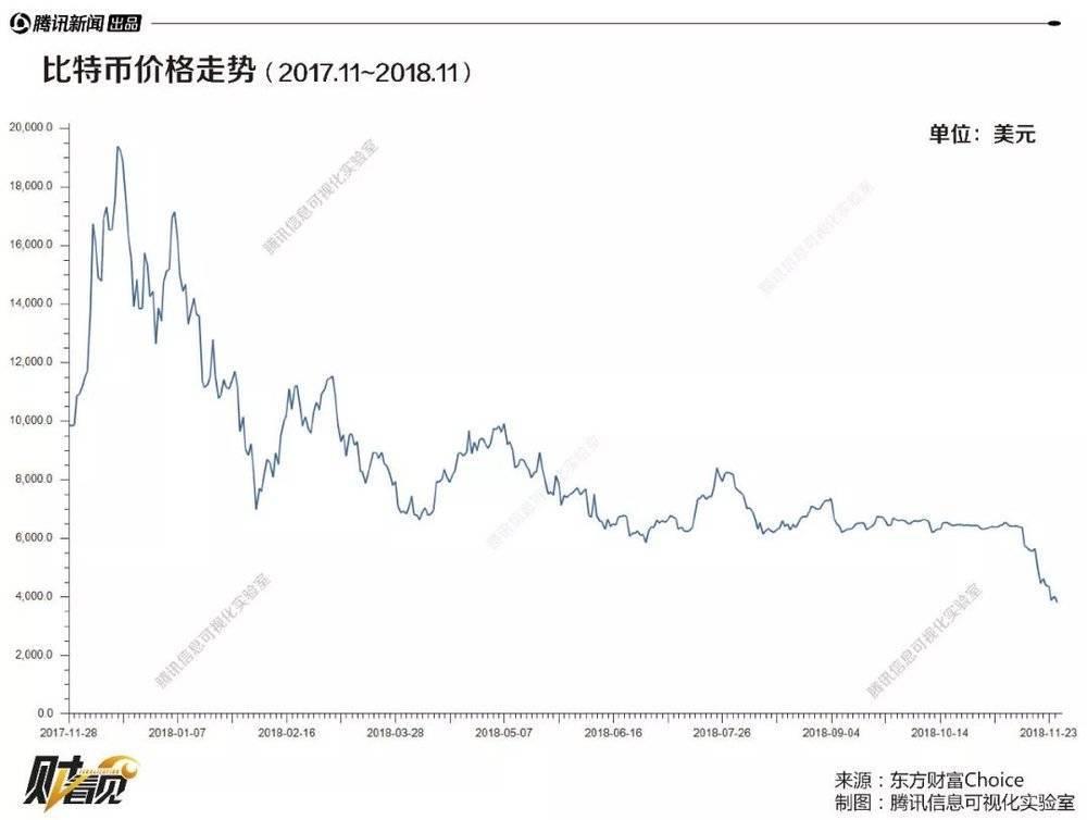 一年暴跌80%!比特币泡沫破裂了?
