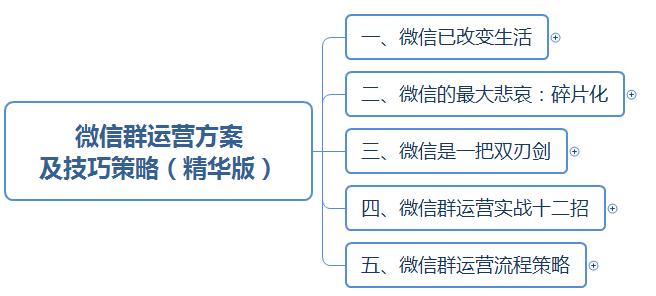 干货:微信群运营方案及技巧策略!