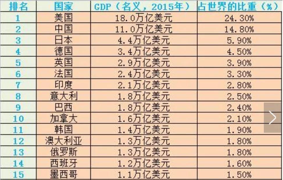 最新世界gdp排名世界银行_2018年世界GDP排名前100名国家 中国GDP破90万亿元位居全球第二