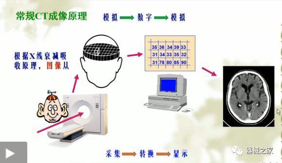 未来十年CT技术的发展方向-雪花新闻