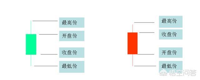 k线的画法和周期