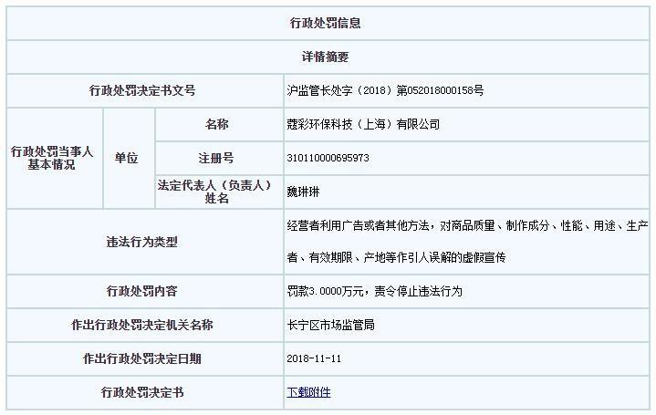 """上海""""蔻帝""""因虚假宣传被罚8万元"""