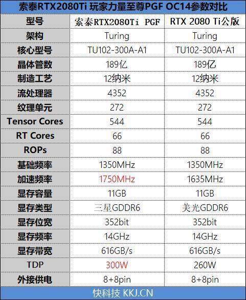 索泰RTX2080Ti 玩家力量至尊PGF OC14评测的照片 - 3