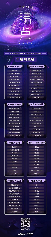 百度发布2018沸点搜索榜单:金庸、刘强东、skr等上榜的照片 - 2