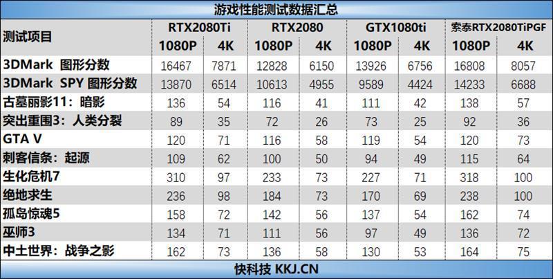 索泰RTX2080Ti 玩家力量至尊PGF OC14评测的照片 - 50