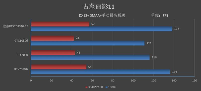 索泰RTX2080Ti 玩家力量至尊PGF OC14评测的照片 - 44